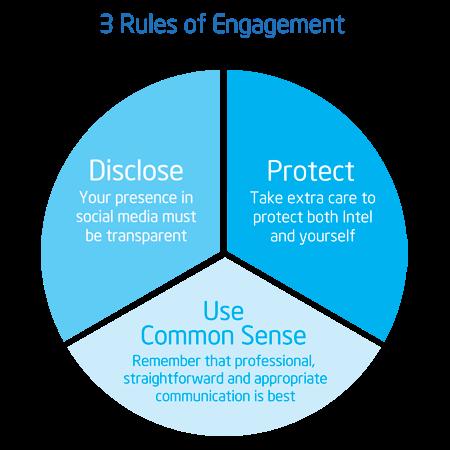 Intel's Social Media Policy
