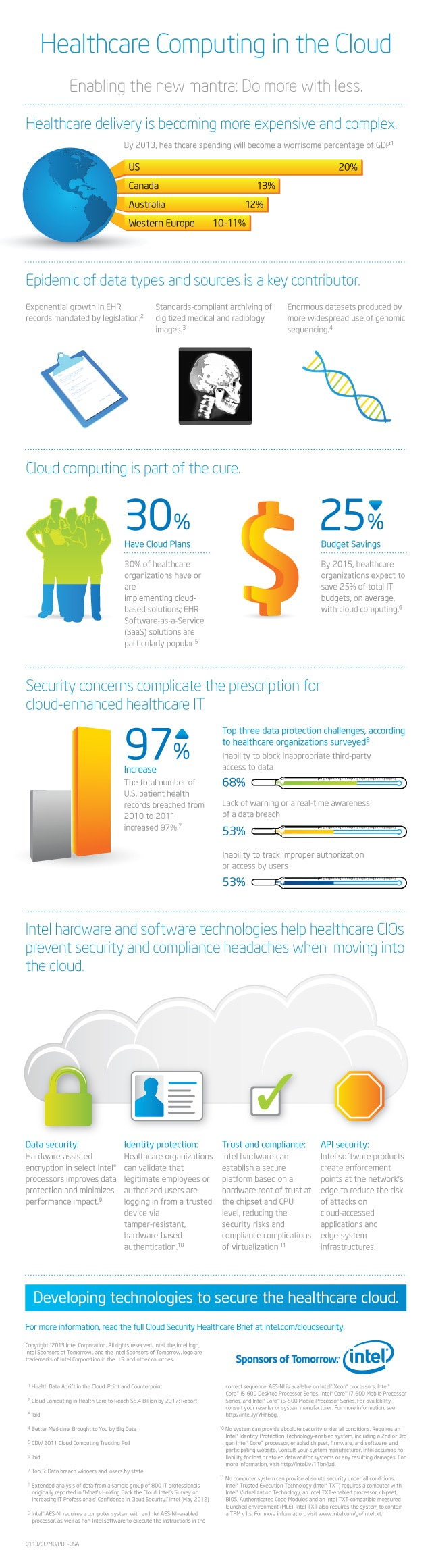 healthcare it security and cloud computing Healthcare providers benefit from cloud data migration by gaining flexibility and how healthcare providers can benefit from cloud data health it security.